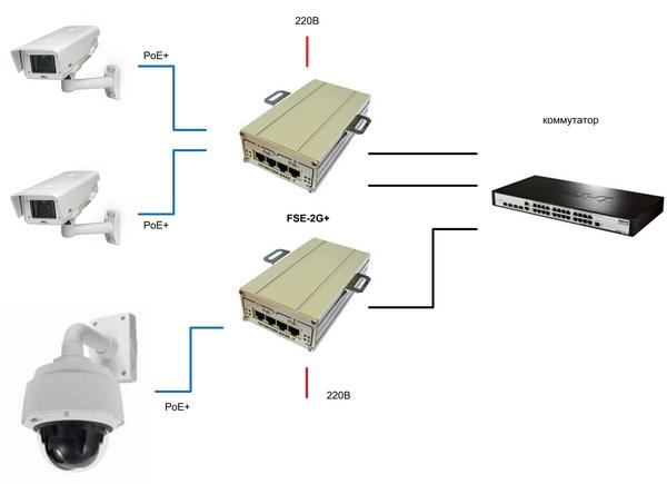 PoE инжектор TFortis FSE-2G+