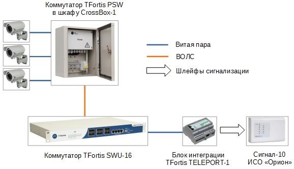"""Схема. Трансляция тревожных сигналов от коммутаторов TFortis PSW в ИСО """"Орион""""."""