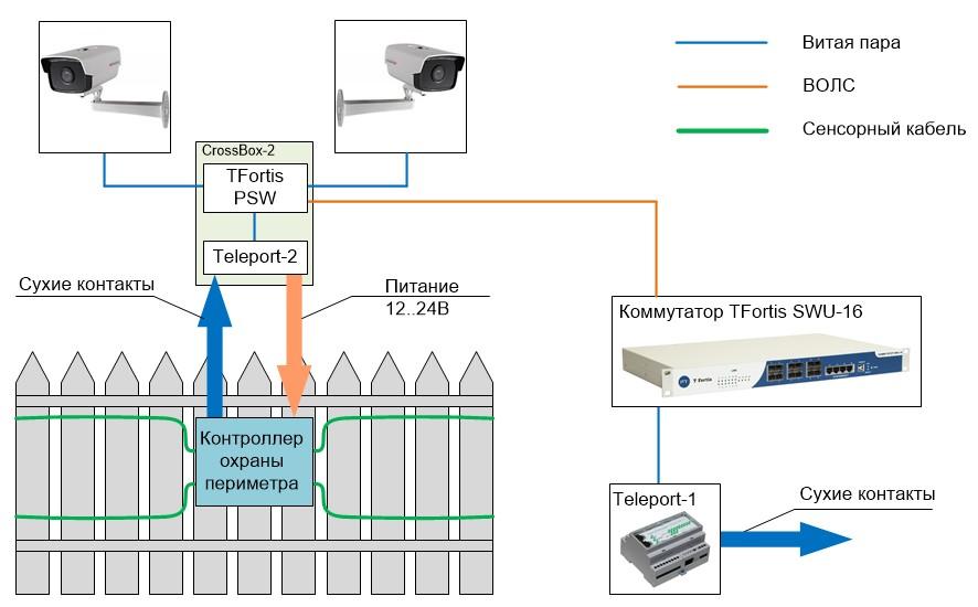 Схема. Интеграция системы охраны периметра с системой видеонаблюдения, построенной на TFortis PSW.